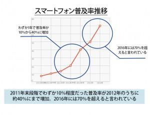 スマホ普及推移グラフ