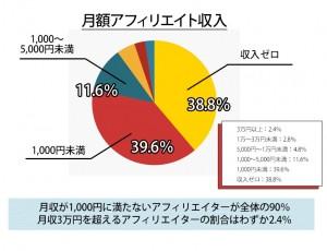 アフィリ収入グラフ